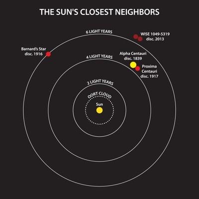 distanza stelle + vicine