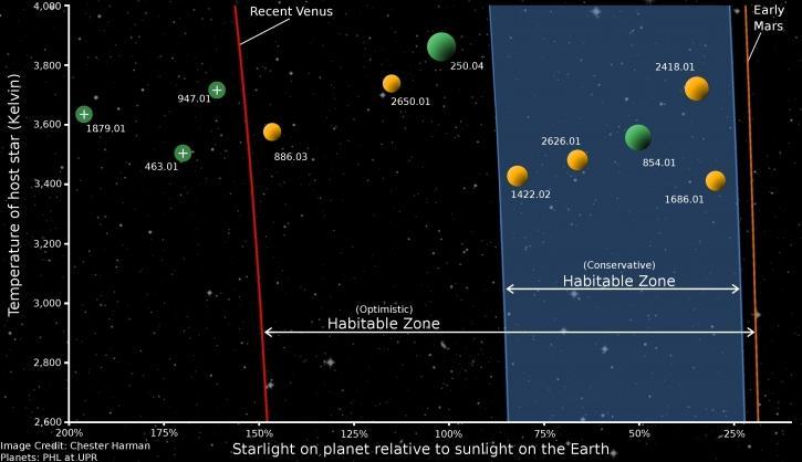 zona abitabile pianeti