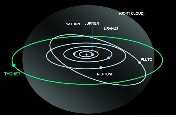tyche_orbita