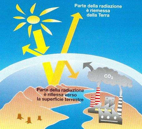 effetto serra schema