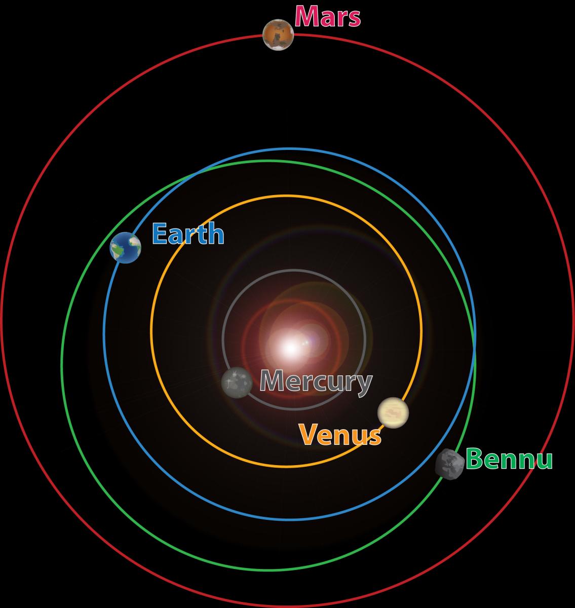 orbite bennu